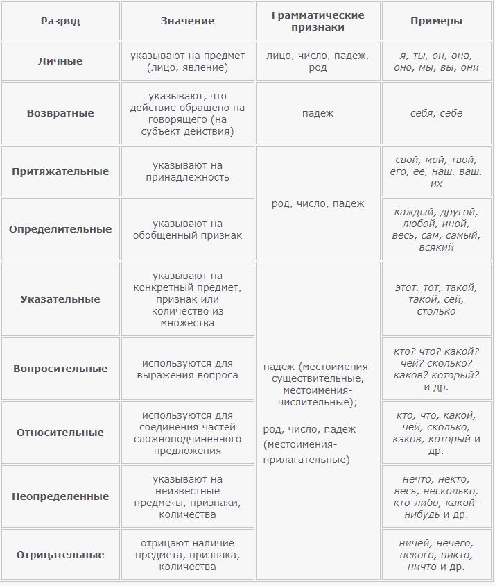 Таблица разрядов местоимений