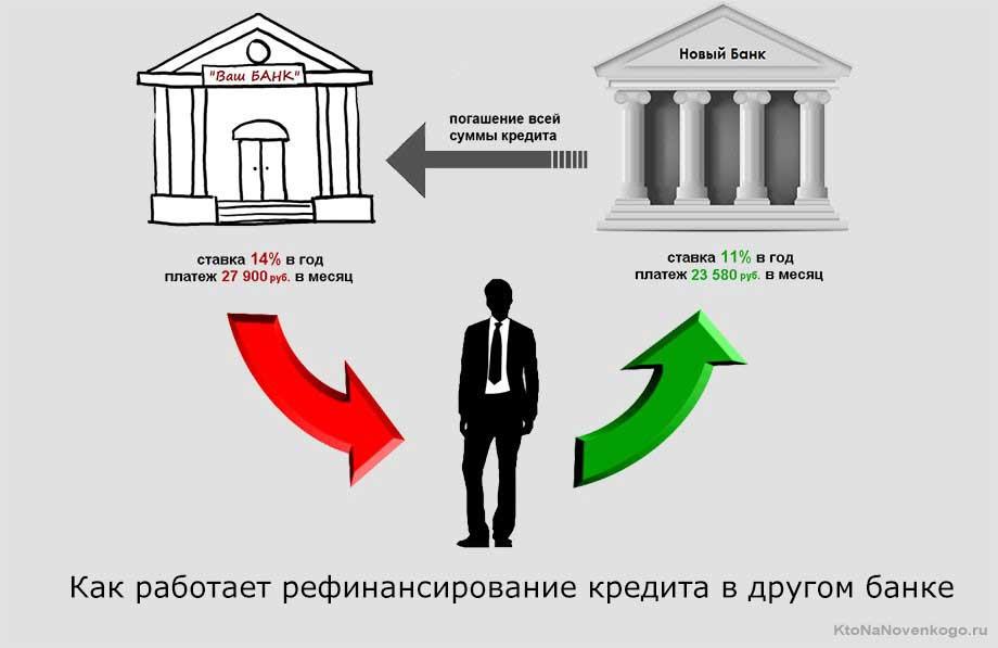 рефинансирование кредита для юридических лиц