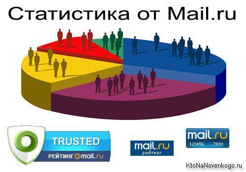 Рейтинг Топ Майл.ру