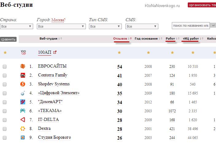 Рейтинг популярный веб-студий