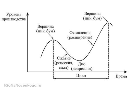 График экономического цикла