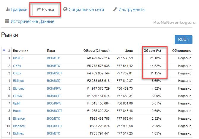 Рынки, где больше всего торгуется эта криптовалюта