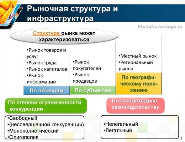 Рыночная структура и инфраструктура