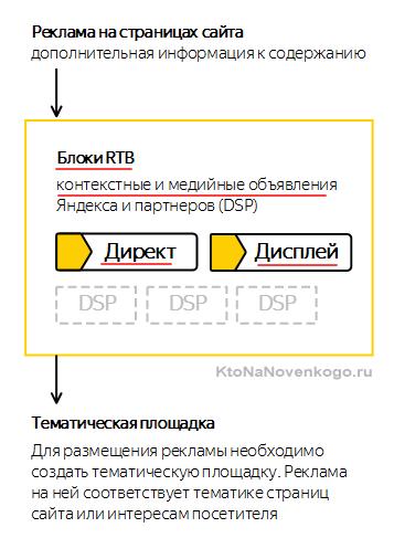 RTB блоки