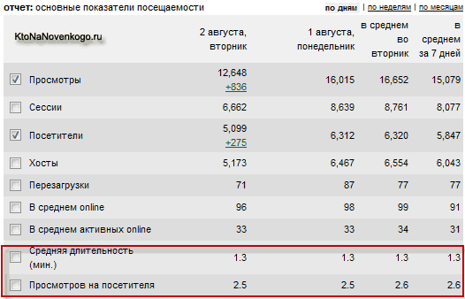 Как улучшить поведенческую статистику сайта с помощью плагинов Yet Another Related Posts и Related Posts Slider для Вордпресса