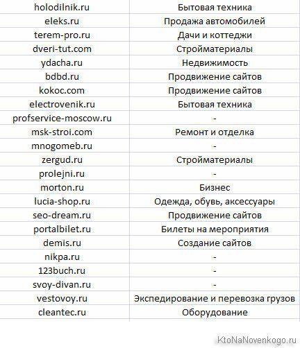 Примеры сайтов попавших под Минусинск в первую волну