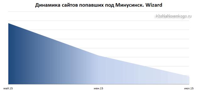 Сайты попавшие под Минусинск