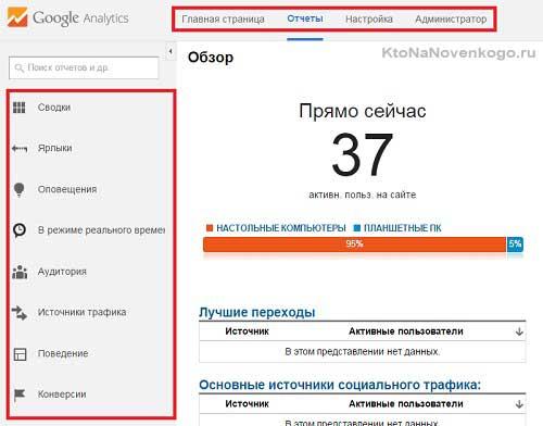 активные пользователи на сайте в Аналитиксе