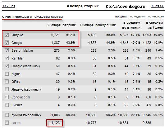 Доля Яндекса и Гугла в трафике моего сайта
