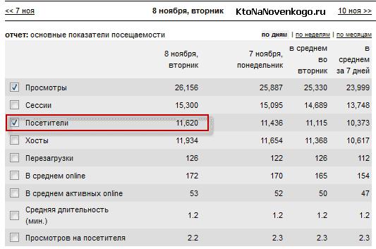 Количество посетителей моего сайта