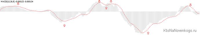 сигналы индикатора MACD