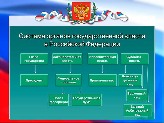 Иерархия системы государственной власти в Российской Федерации