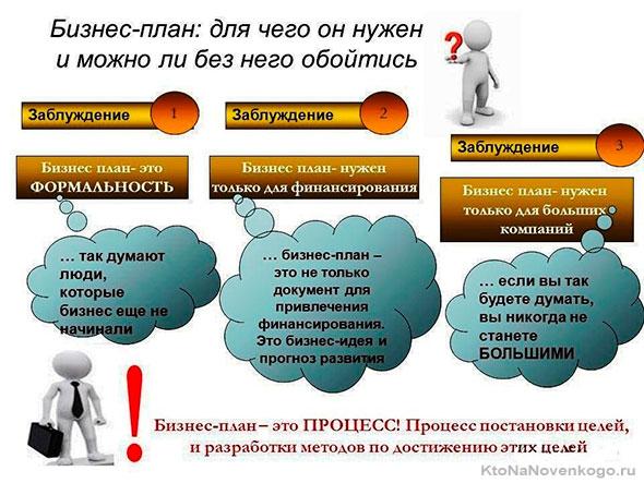 Схема плана