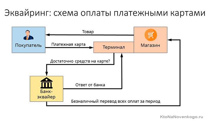 Схема оплаты платежными картами