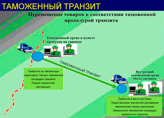 Схема таможенного транзита