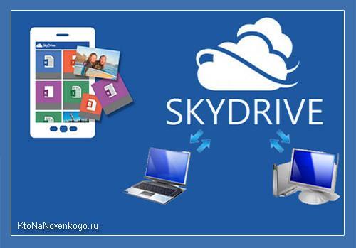 Коллаж на тему облачного хранилища OneDrive
