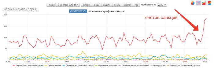 Снятие санкций в Яндексе