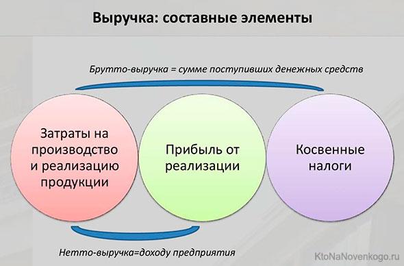 Составные элементы