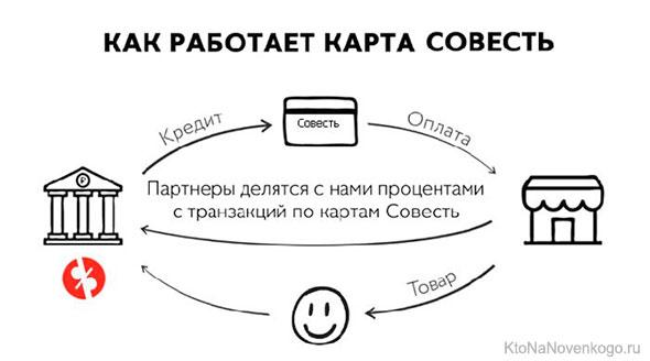 Работа карты