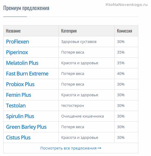 Список топовых офферов