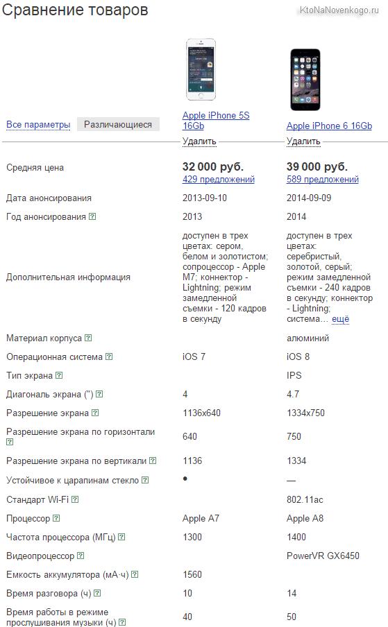 Сравнение двух товаров