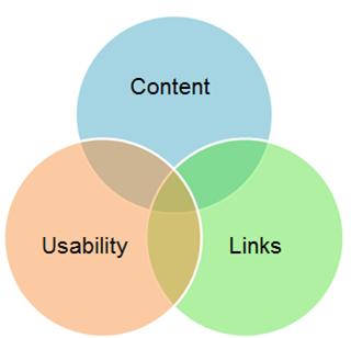 Ссылки, контент и юзабилити сайта