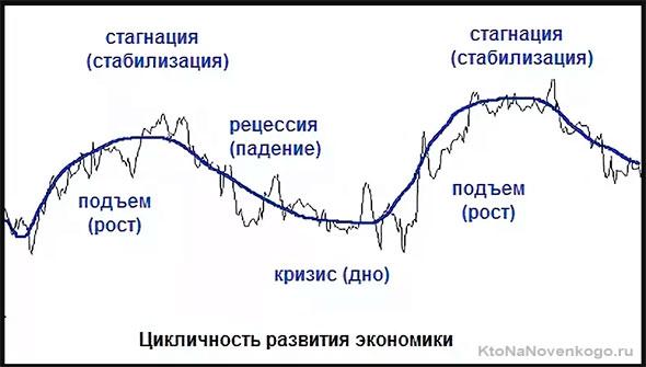Стагнации в экономике
