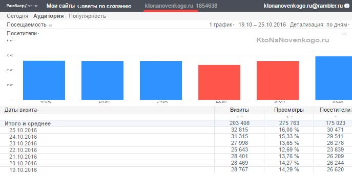 Общедоступная статистика посещаемости моего блога в Рамблере