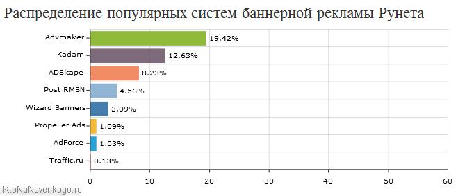 График популярности система банерной рекламы в Рунете