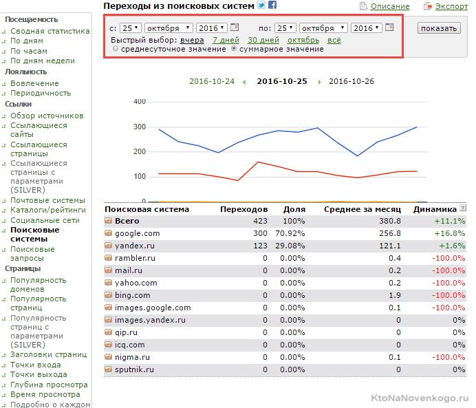 Статистика счетчика ХотЛог