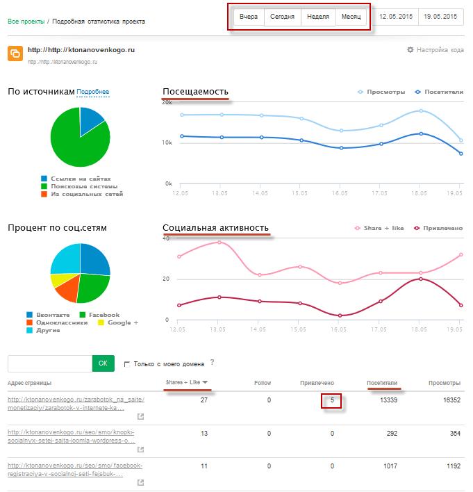 Статистика социальной активности в АпТуЛайк