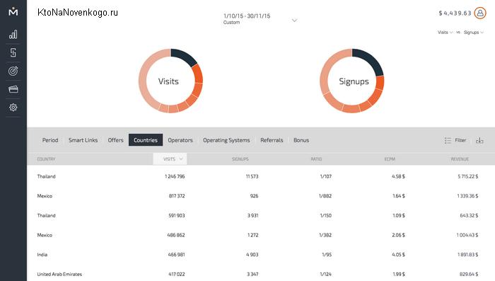 Статистика в админке мобидеи