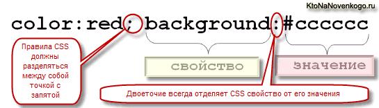 Правила разделяются в CSS коде точкой с запятой, а свойство от его значения отделяется двоеточием