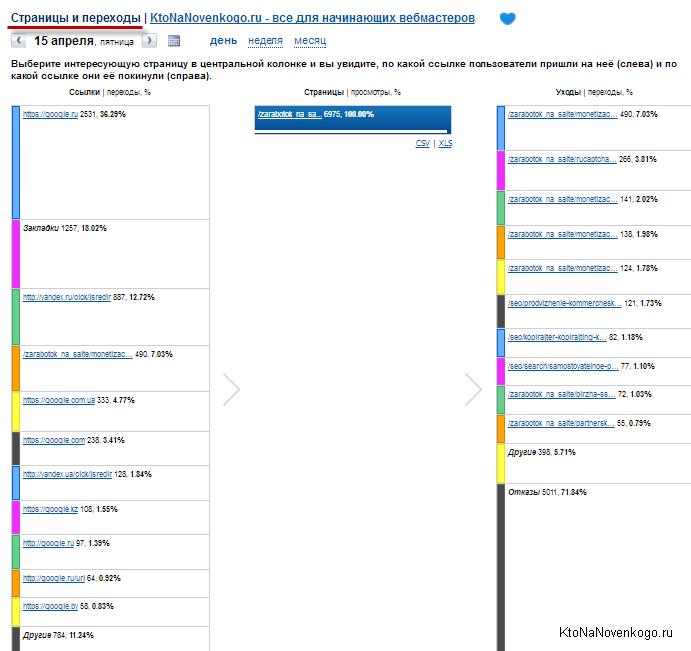 Страницы и переходы в рейтинге Майл.ру