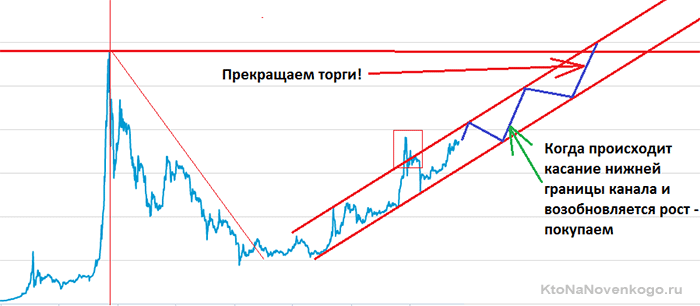 стратегия торговли bitkoin