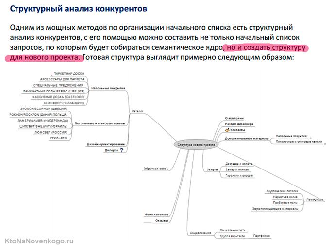 структурный анализ конкурентов