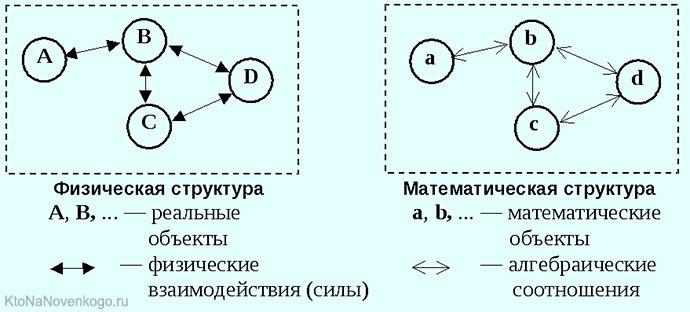 Математика и физика