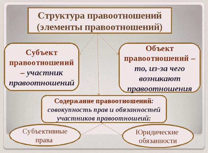 Структура правоотношений