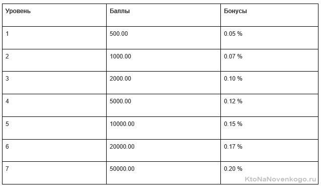 суммарное число баллов по партнерке в A1change