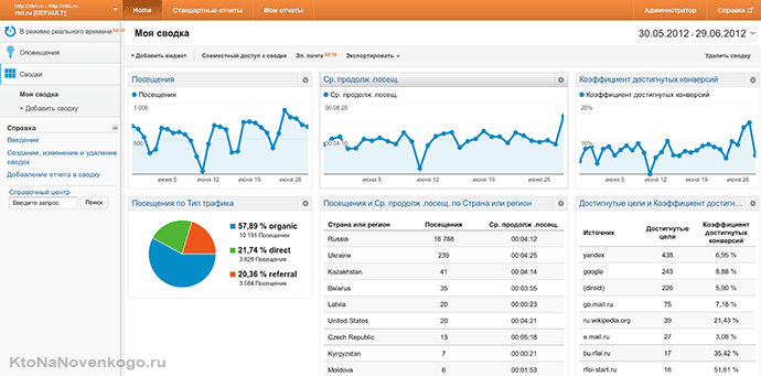 сводка google-analytics