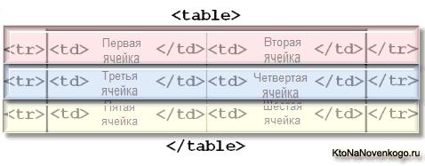 Как верстается таблица в HTML