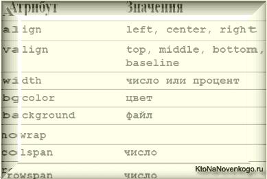 Td или Th — элементы ячеек таблицы в Html