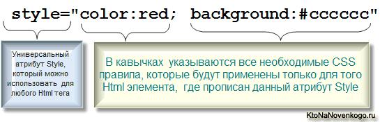 Использование Style для подключения Css к Html коду