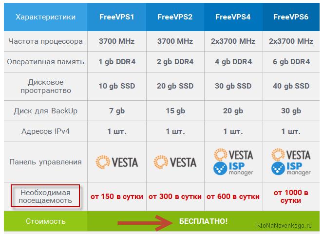 Тарифы бесплатных VPS/VDS серверов в Hostiman.ru