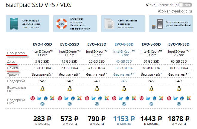 Тарифы на виртуальные выделенные сервера в FASTVPS