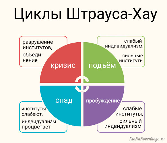 Циклы