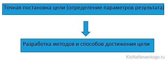 Цель и результат