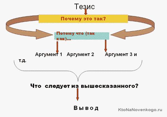 Тезис - аргумент - вывод