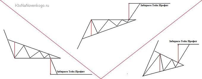типы треугольников на форексе