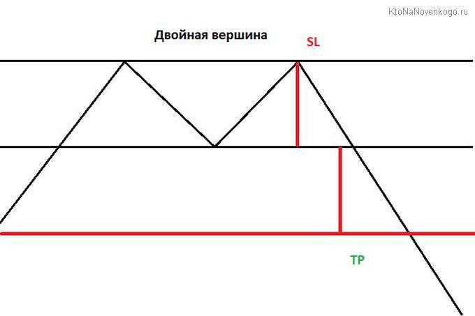 торговая стратегия для двойной вершины